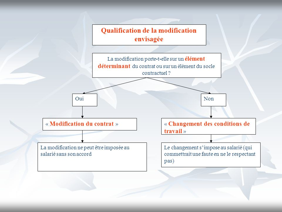 Qualification de la modification envisagée La modification porte-t-elle sur un élément déterminant du contrat ou sur un élément du socle contractuel ?