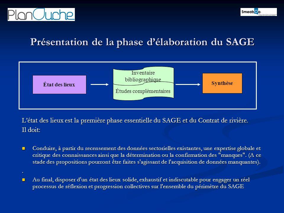 Présentation de la phase délaboration du SAGE État des lieux Synthèse Études complémentaires Inventaire bibliographique Létat des lieux est la première phase essentielle du SAGE et du Contrat de rivière.