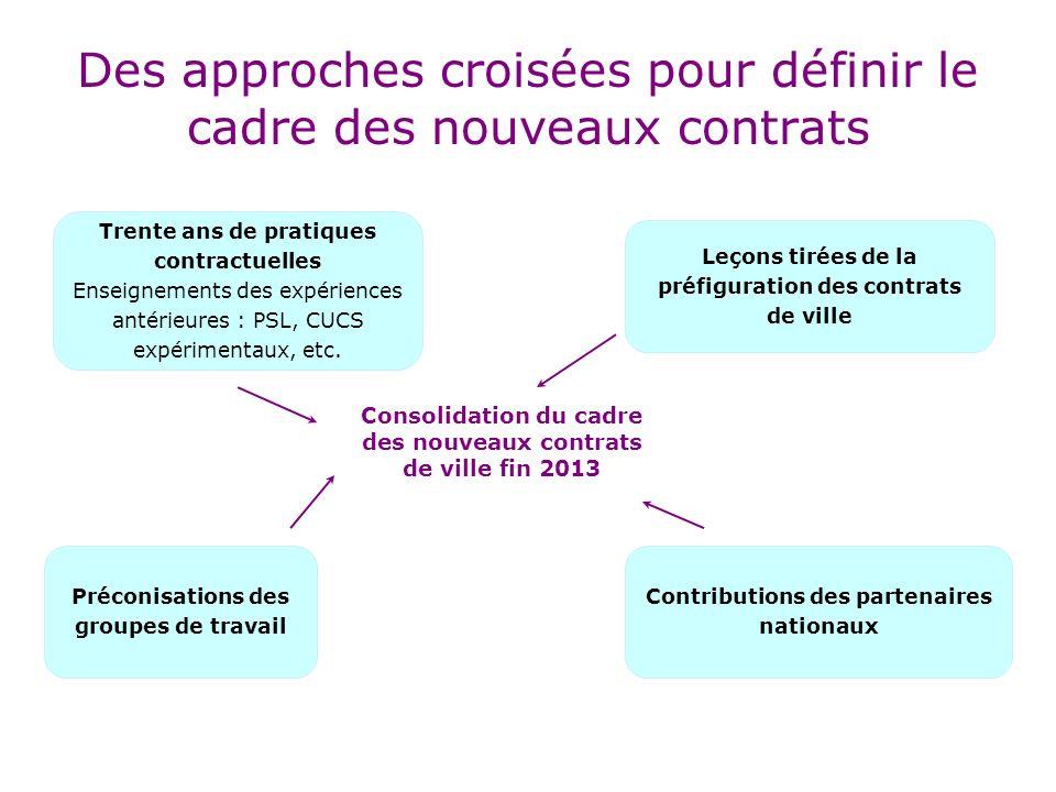 Des approches croisées pour définir le cadre des nouveaux contrats Trente ans de pratiques contractuelles Enseignements des expériences antérieures : PSL, CUCS expérimentaux, etc.
