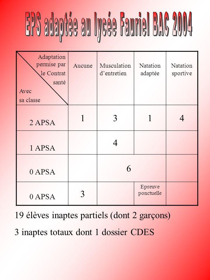 Adaptation permise par le Contrat santé Avec sa classe AucuneMusculation dentretien Natation adaptée Natation sportive 2 APSA 1314 1 APSA 4 0 APSA 6 3