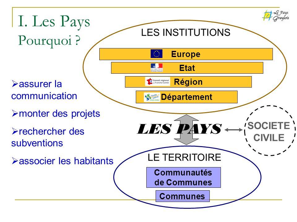 I. Les Pays Pourquoi ? Europe Etat Région Département LES INSTITUTIONS Communautés de Communes Communes LE TERRITOIRE LES PAYS assurer la communicatio