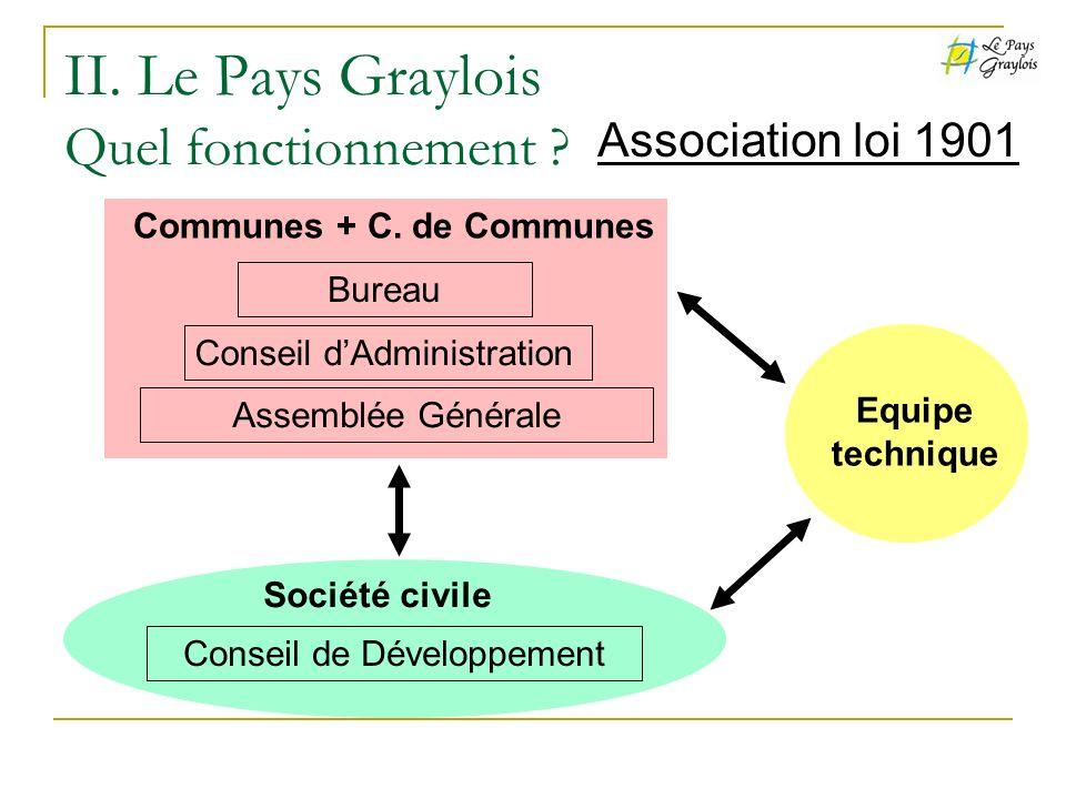 II. Le Pays Graylois Quel fonctionnement ? Association loi 1901 Assemblée Générale Conseil dAdministration Bureau Communes + C. de Communes Conseil de