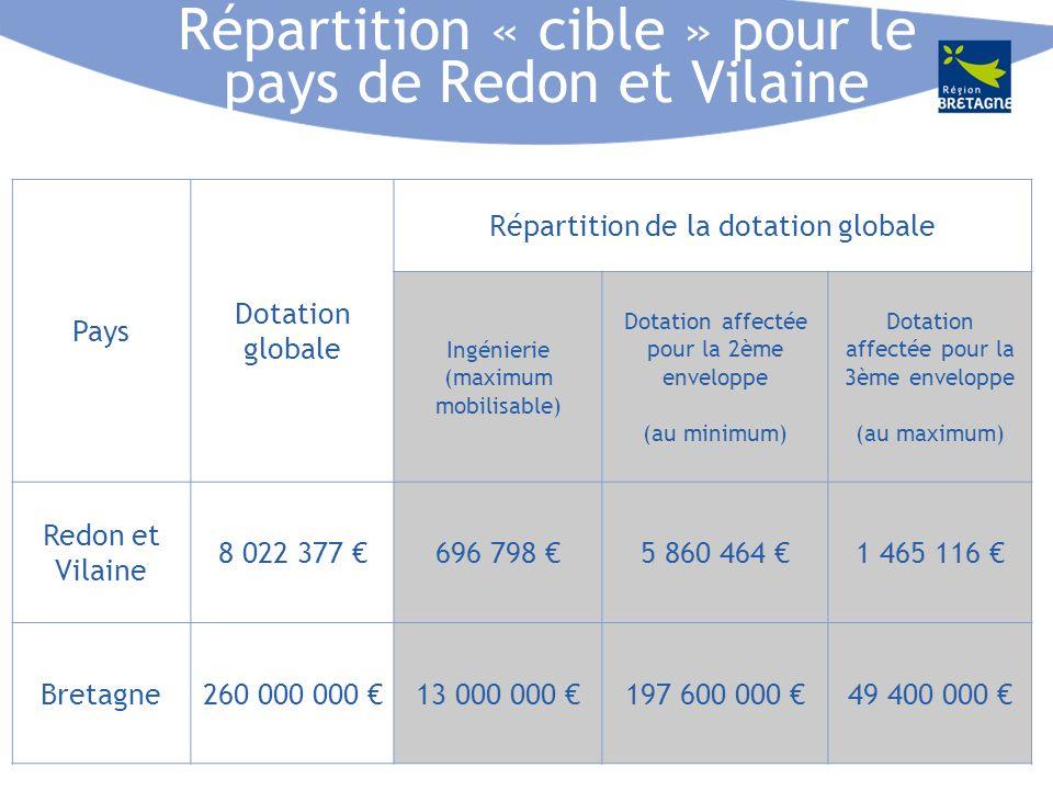 Répartition « cible » pour le pays de Redon et Vilaine Pays Dotation globale Répartition de la dotation globale Ingénierie (maximum mobilisable) Dotation affectée pour la 2ème enveloppe (au minimum) Dotation affectée pour la 3ème enveloppe (au maximum) Redon et Vilaine 8 022 377 696 798 5 860 464 1 465 116 Bretagne260 000 000 13 000 000 197 600 000 49 400 000