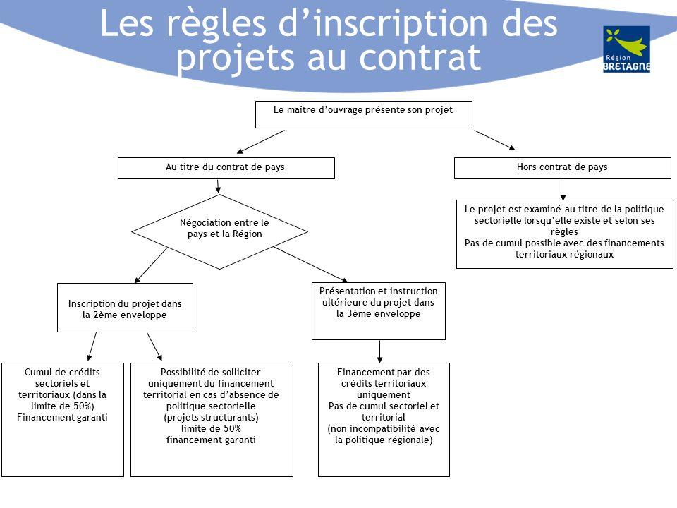 Présentation des projets Fiche type 1.Maître douvrage : Description et coordonnées 2.