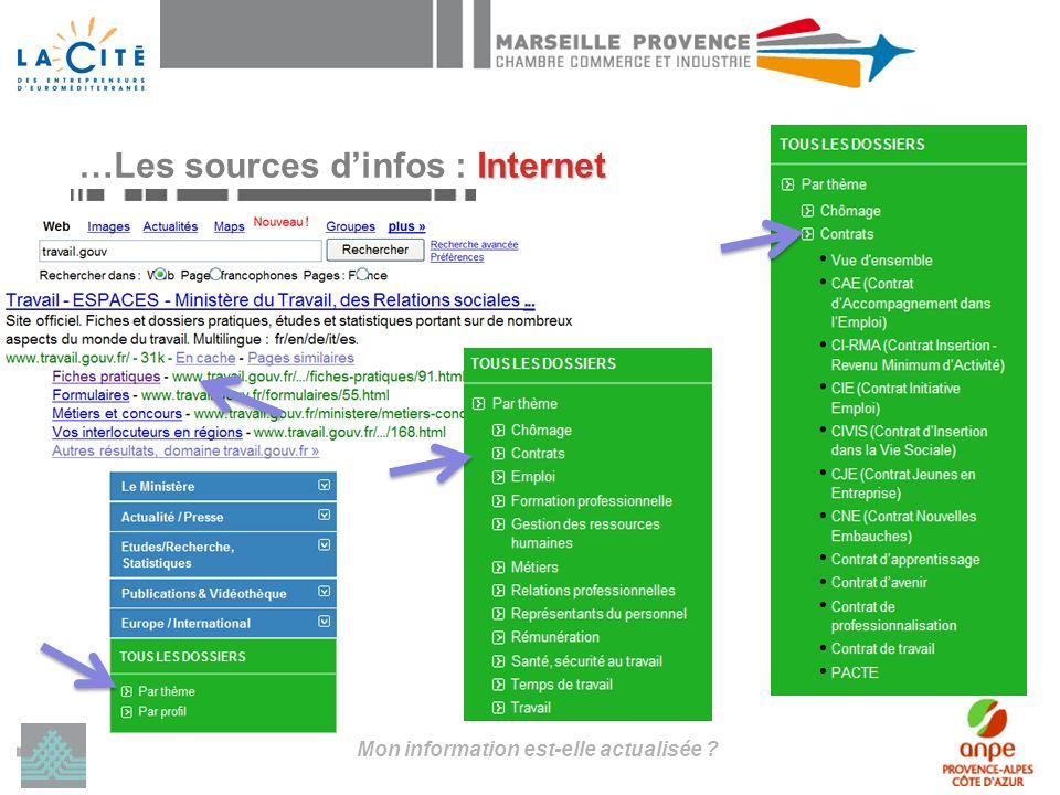 Mon information est-elle actualisée Internet …Les sources dinfos : Internet