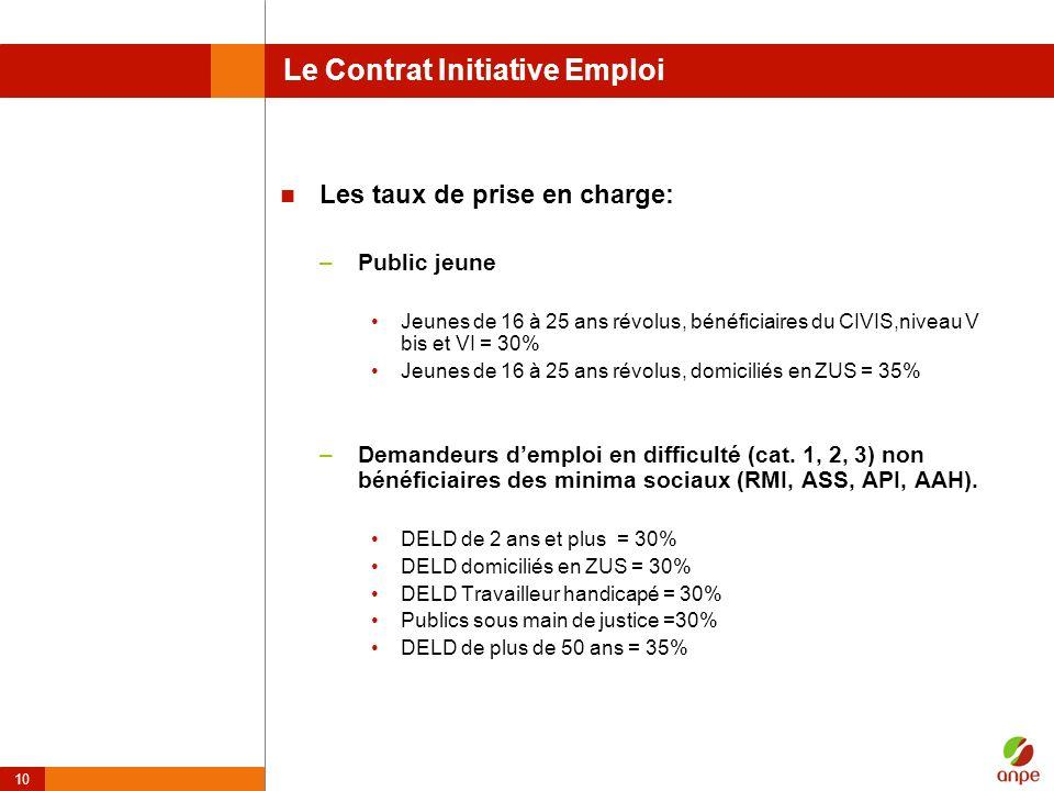 10 Le Contrat Initiative Emploi Les taux de prise en charge: –Public jeune Jeunes de 16 à 25 ans révolus, bénéficiaires du CIVIS,niveau V bis et VI =
