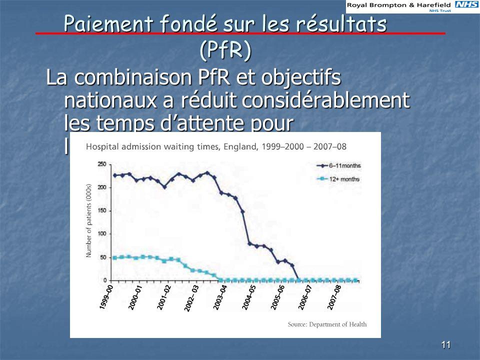 11 Paiement fondé sur les résultats (PfR) La combinaison PfR et objectifs nationaux a réduit considérablement les temps dattente pour lhospitalisation