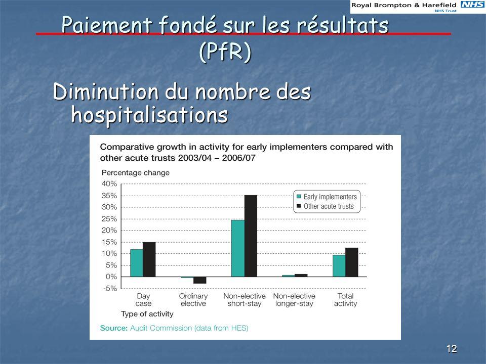 12 Paiement fondé sur les résultats (PfR) Diminution du nombre des hospitalisations