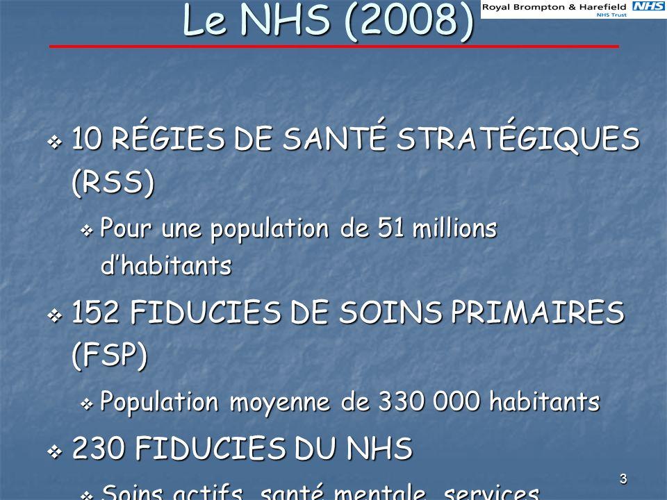 3 Le NHS (2008) 10 RÉGIES DE SANTÉ STRATÉGIQUES (RSS) 10 RÉGIES DE SANTÉ STRATÉGIQUES (RSS) Pour une population de 51 millions dhabitants Pour une population de 51 millions dhabitants 152 FIDUCIES DE SOINS PRIMAIRES (FSP) 152 FIDUCIES DE SOINS PRIMAIRES (FSP) Population moyenne de 330 000 habitants Population moyenne de 330 000 habitants 230 FIDUCIES DU NHS 230 FIDUCIES DU NHS Soins actifs, santé mentale, services ambulanciers Soins actifs, santé mentale, services ambulanciers