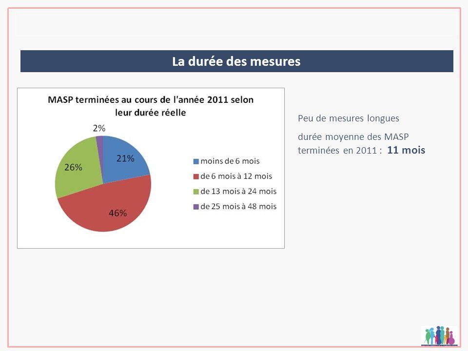 La durée des mesures Peu de mesures longues durée moyenne des MASP terminées en 2011 : 11 mois