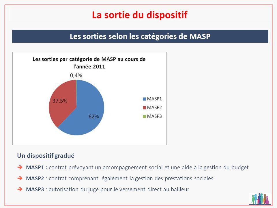La sortie du dispositif Les sorties selon les catégories de MASP Un dispositif gradué MASP1 : contrat prévoyant un accompagnement social et une aide à la gestion du budget MASP2 : contrat comprenant également la gestion des prestations sociales MASP3 : autorisation du juge pour le versement direct au bailleur