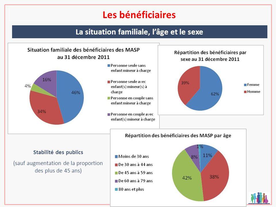 Les bénéficiaires La situation familiale, lâge et le sexe Stabilité des publics (sauf augmentation de la proportion des plus de 45 ans)