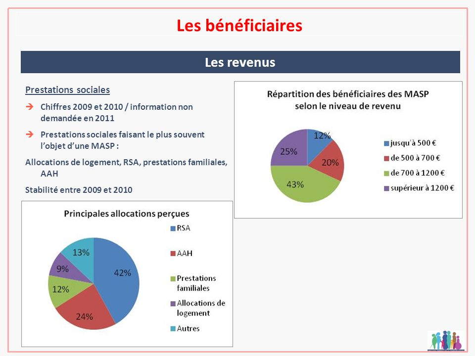 Les bénéficiaires Les revenus Prestations sociales Chiffres 2009 et 2010 / information non demandée en 2011 Prestations sociales faisant le plus souvent lobjet dune MASP : Allocations de logement, RSA, prestations familiales, AAH Stabilité entre 2009 et 2010