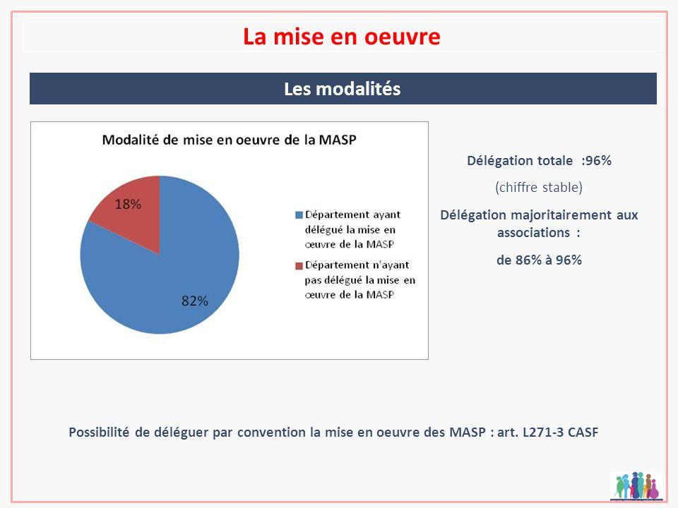 La mise en oeuvre Les modalités Possibilité de déléguer par convention la mise en oeuvre des MASP : art. L271-3 CASF Délégation totale :96% (chiffre s