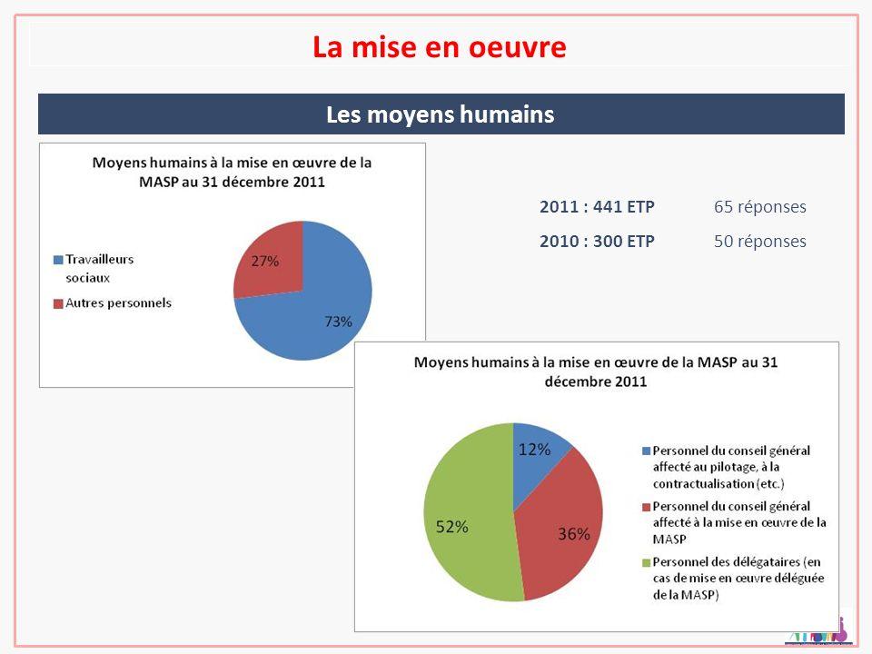 La mise en oeuvre Les moyens humains 2011 : 441 ETP65 réponses 2010 : 300 ETP50 réponses