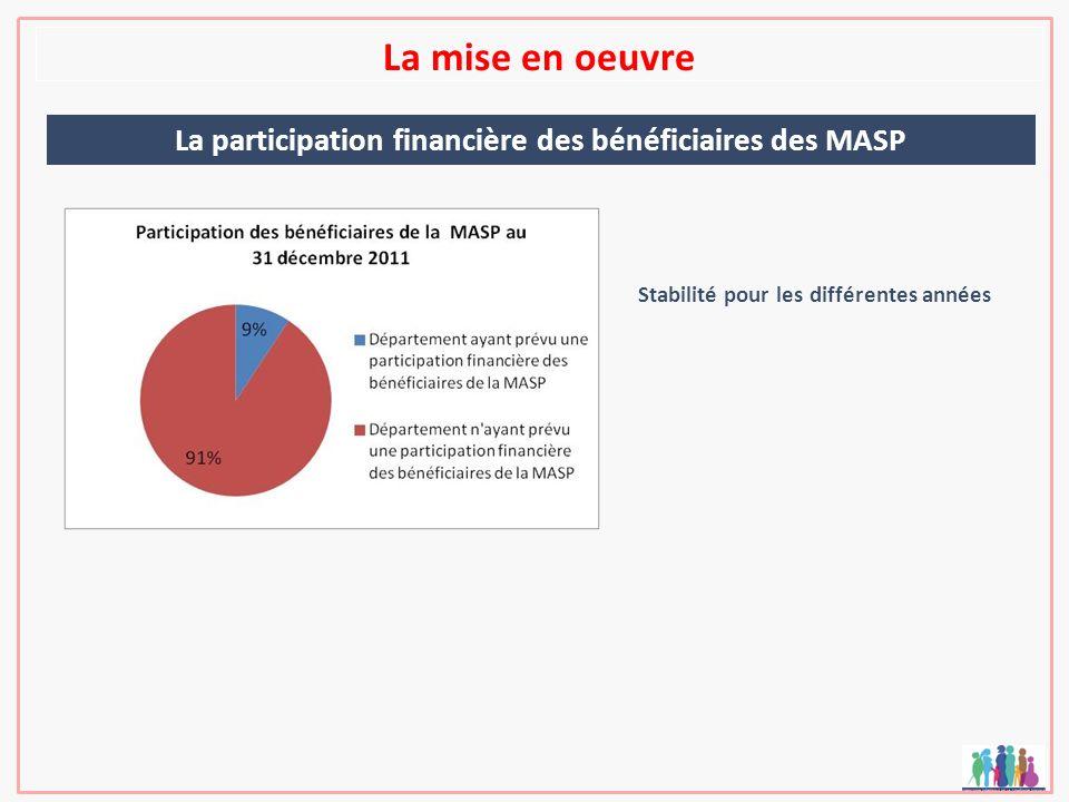 La mise en oeuvre La participation financière des bénéficiaires des MASP Stabilité pour les différentes années