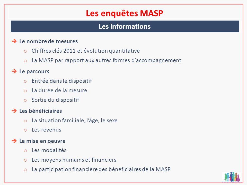 Les enquêtes MASP Le nombre de mesures o Chiffres clés 2011 et évolution quantitative o La MASP par rapport aux autres formes daccompagnement Le parco