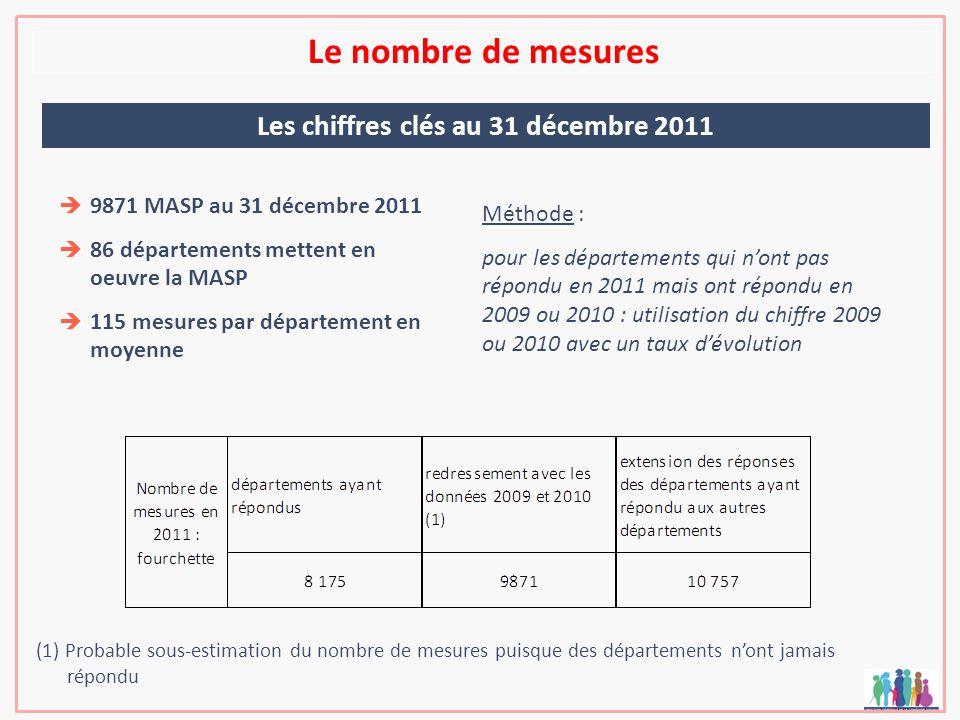 Le nombre de mesures Les chiffres clés au 31 décembre 2011 9871 MASP au 31 décembre 2011 86 départements mettent en oeuvre la MASP 115 mesures par dép