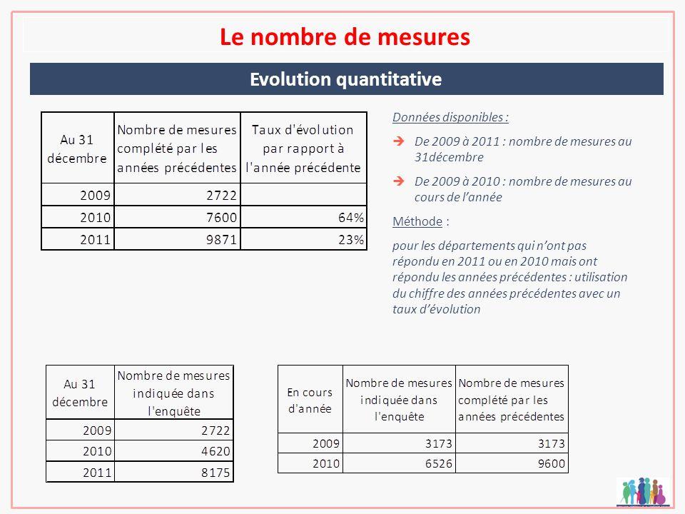 Le nombre de mesures Evolution quantitative Données disponibles : De 2009 à 2011 : nombre de mesures au 31décembre De 2009 à 2010 : nombre de mesures