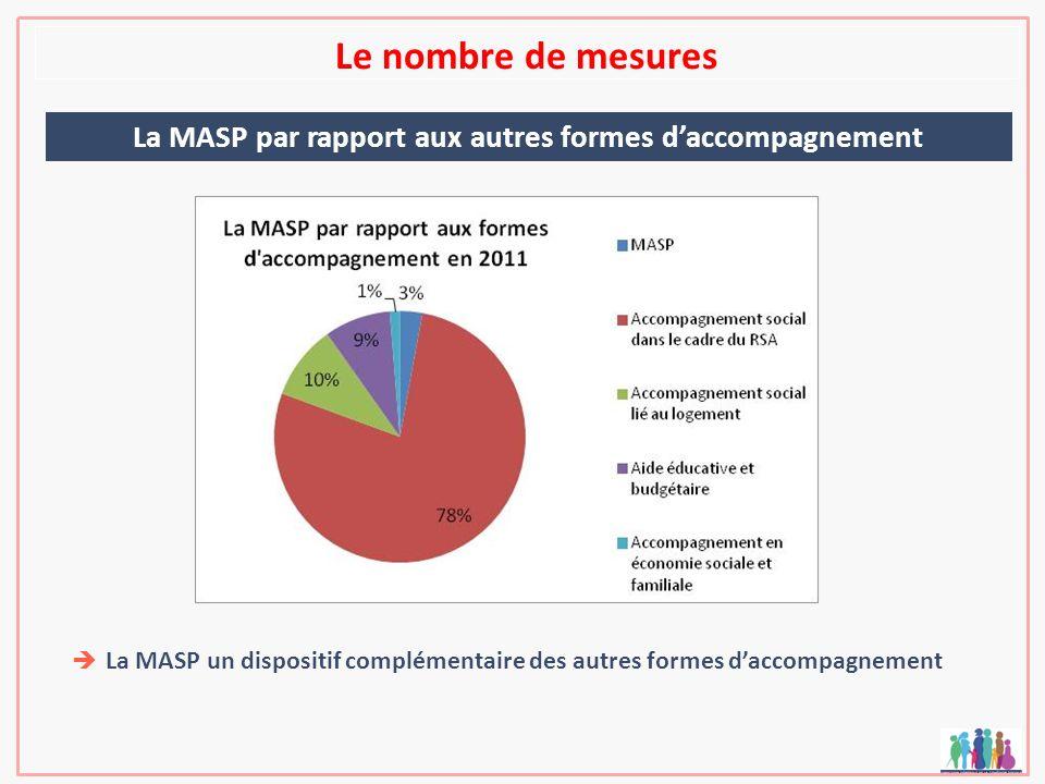 Le nombre de mesures La MASP par rapport aux autres formes daccompagnement La MASP un dispositif complémentaire des autres formes daccompagnement