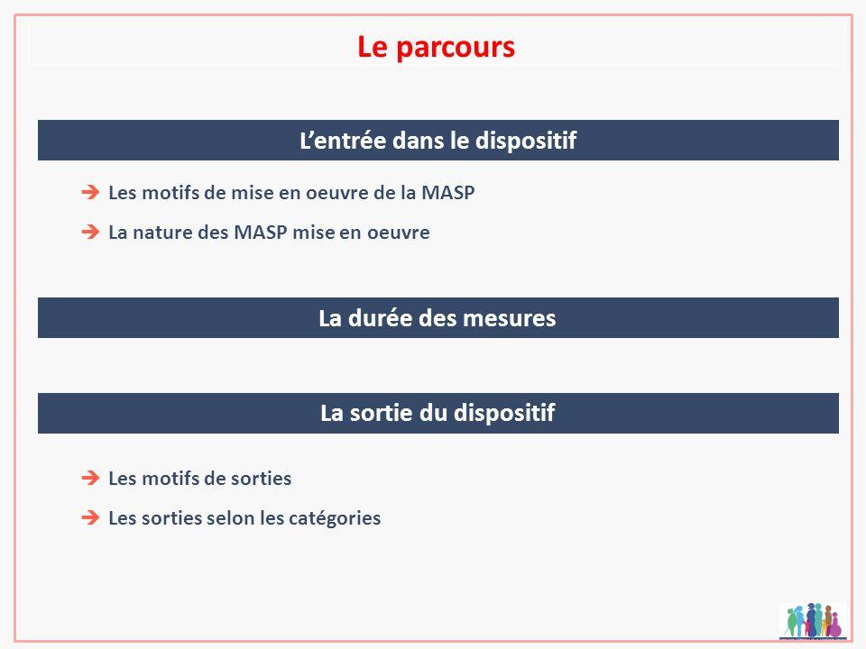 Le parcours Les motifs de mise en oeuvre de la MASP La nature des MASP mise en oeuvre Lentrée dans le dispositif La durée des mesures La sortie du dispositif Les motifs de sorties Les sorties selon les catégories