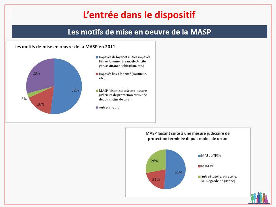 Lentrée dans le dispositif Les motifs de mise en oeuvre de la MASP