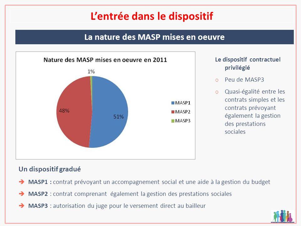Lentrée dans le dispositif La nature des MASP mises en oeuvre Un dispositif gradué MASP1 : contrat prévoyant un accompagnement social et une aide à la