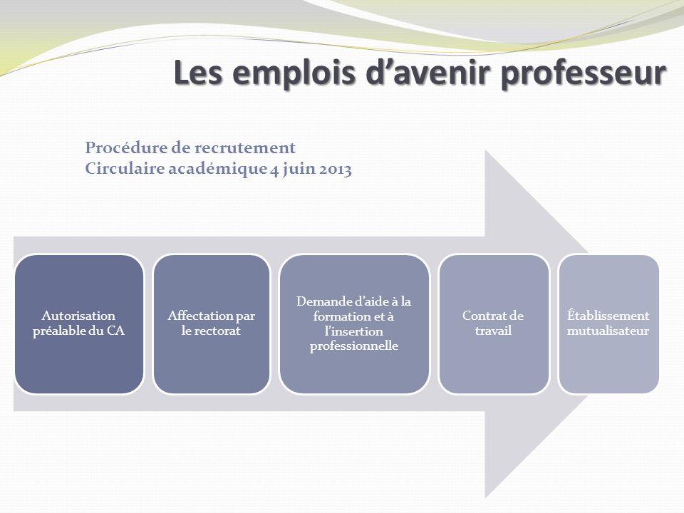 Les emplois davenir professeur Autorisation préalable du CA Affectation par le rectorat Demande daide à la formation et à linsertion professionnelle C