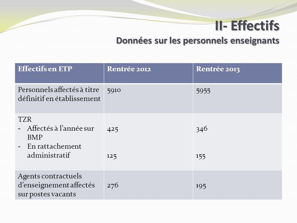 II- Effectifs Données sur les personnels enseignants Effectifs en ETPRentrée 2012Rentrée 2013 Personnels affectés à titre définitif en établissement 5