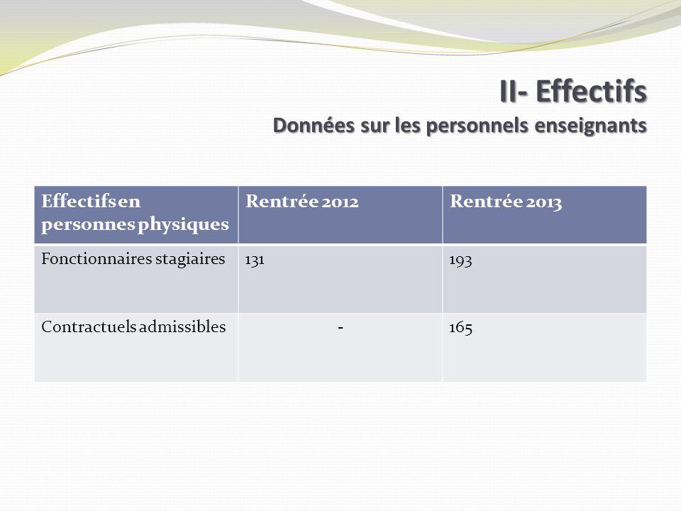 II- Effectifs Données sur les personnels enseignants Effectifs en personnes physiques Rentrée 2012Rentrée 2013 Fonctionnaires stagiaires131193 Contractuels admissibles-165