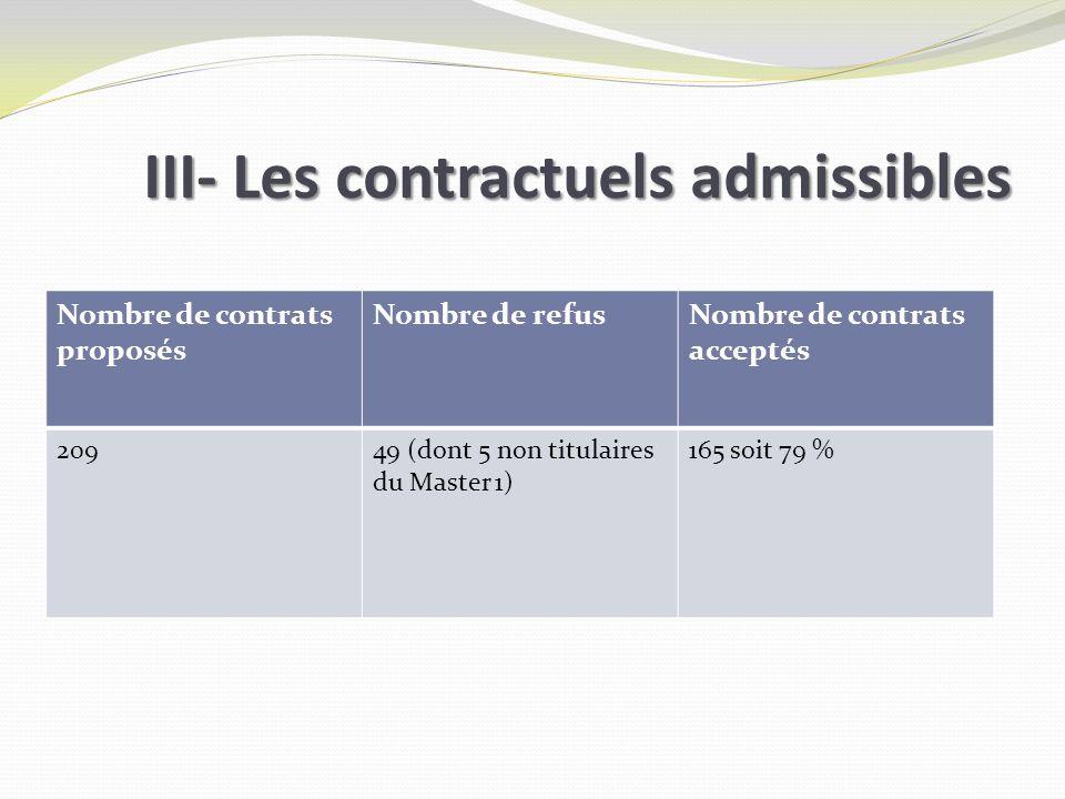 III- Les contractuels admissibles Nombre de contrats proposés Nombre de refusNombre de contrats acceptés 20949 (dont 5 non titulaires du Master 1) 165 soit 79 %