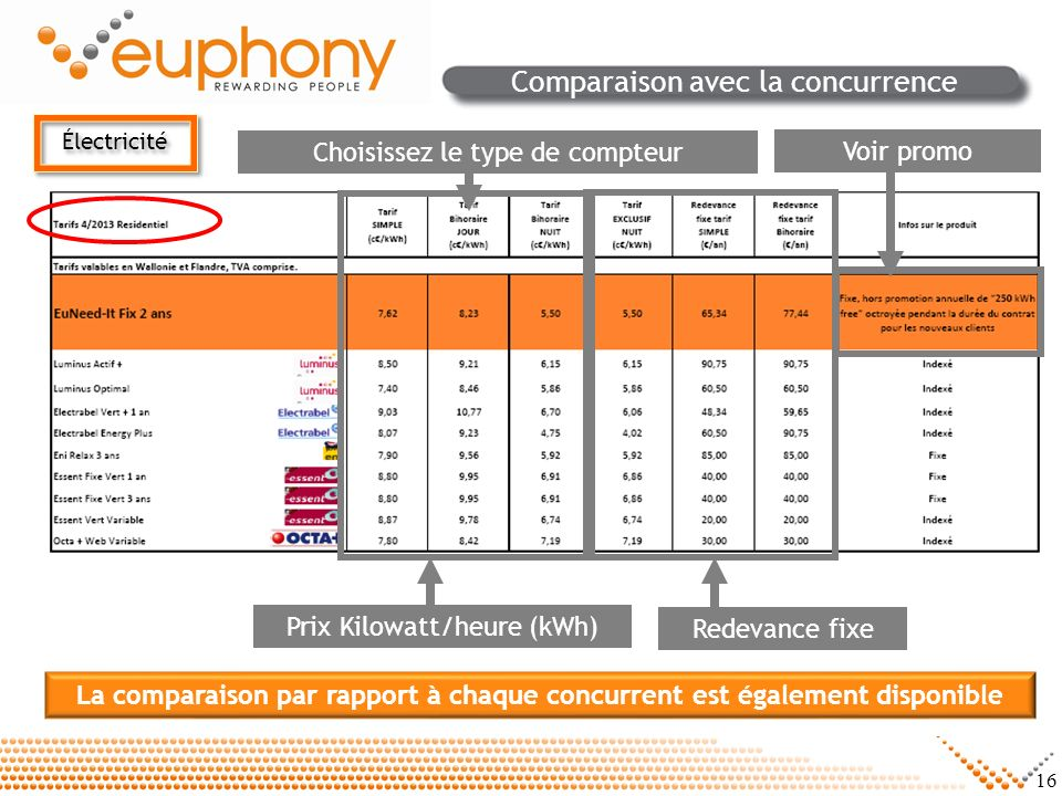 16 Comparaison avec la concurrence Redevance fixe Prix Kilowatt/heure (kWh) Choisissez le type de compteur La comparaison par rapport à chaque concurr