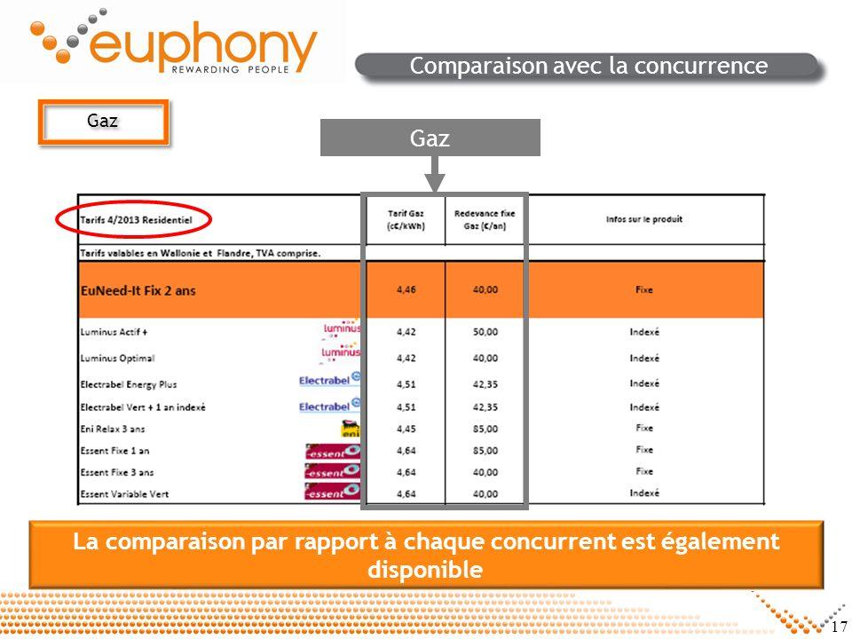 17 Comparaison avec la concurrence La comparaison par rapport à chaque concurrent est également disponible Gaz