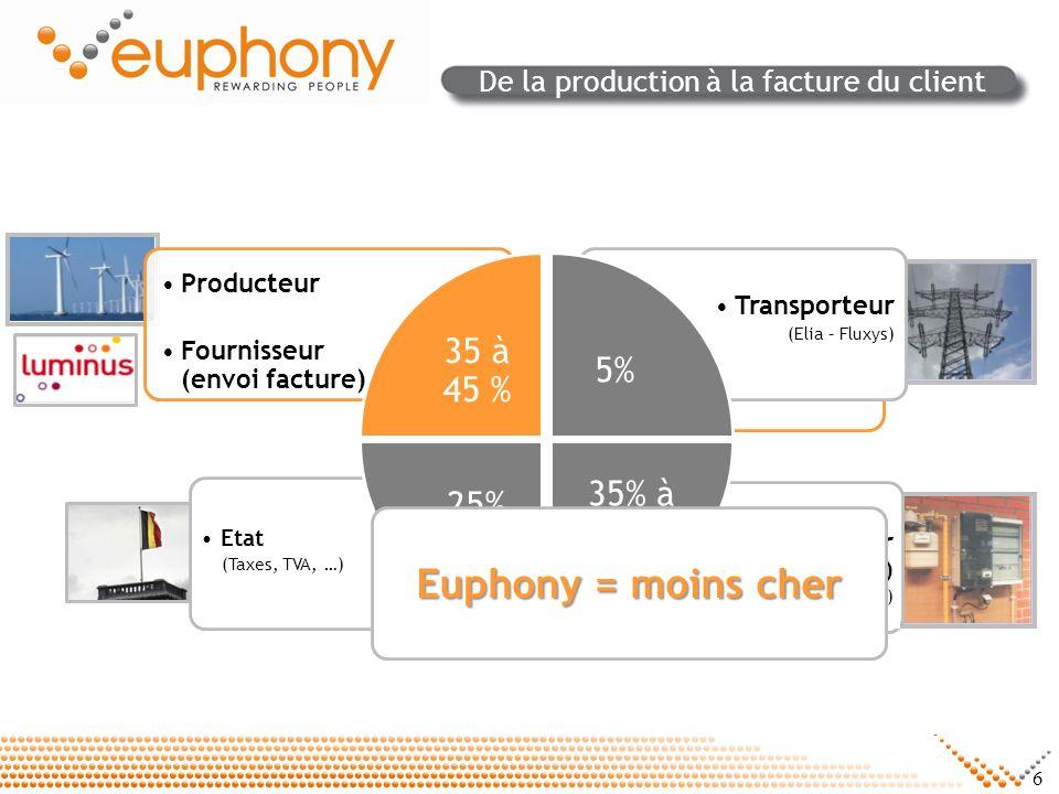 6 De la production à la facture du client Redevance annuelle Prix au Kw/h Transporteur (Elia – Fluxys) Distributeur (GRD) (Compteur,relevé,panne…) Eta