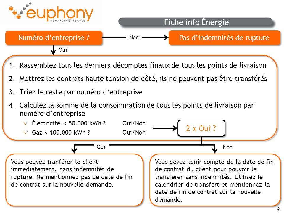50 Reprise : attention Voir le schéma reprenant la procédure à suivre sur MyEuphony > Outils > Energie > Procédure en cas de reprise Votre client souhaite changer de fournisseur dénergie parce quil déménage .