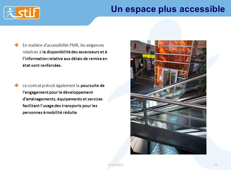 Un espace plus accessible En matière daccessibilité PMR, les exigences relatives à la disponibilité des ascenseurs et à linformation relative aux délais de remise en état sont renforcées.