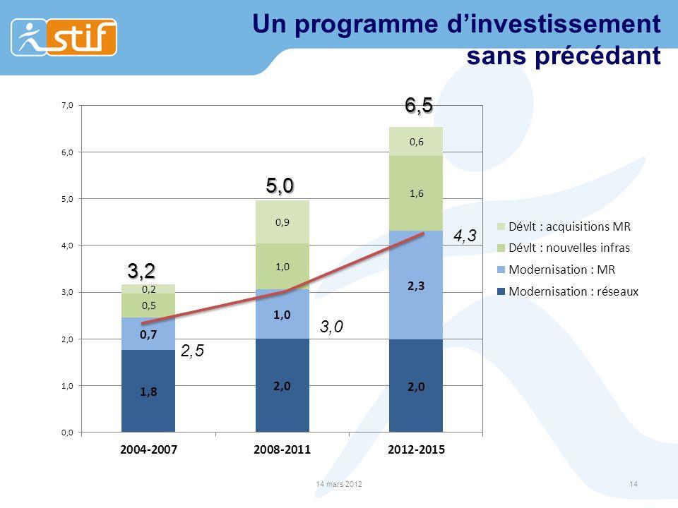 Un programme dinvestissement sans précédant 14 mars 201214 2,5 3,0 4,3 6,5 5,0 3,2
