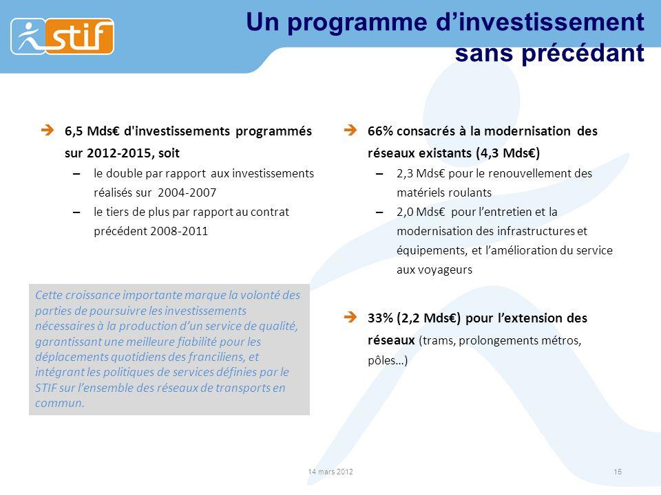 Un programme dinvestissement sans précédant 6,5 Mds d'investissements programmés sur 2012-2015, soit – le double par rapport aux investissements réali