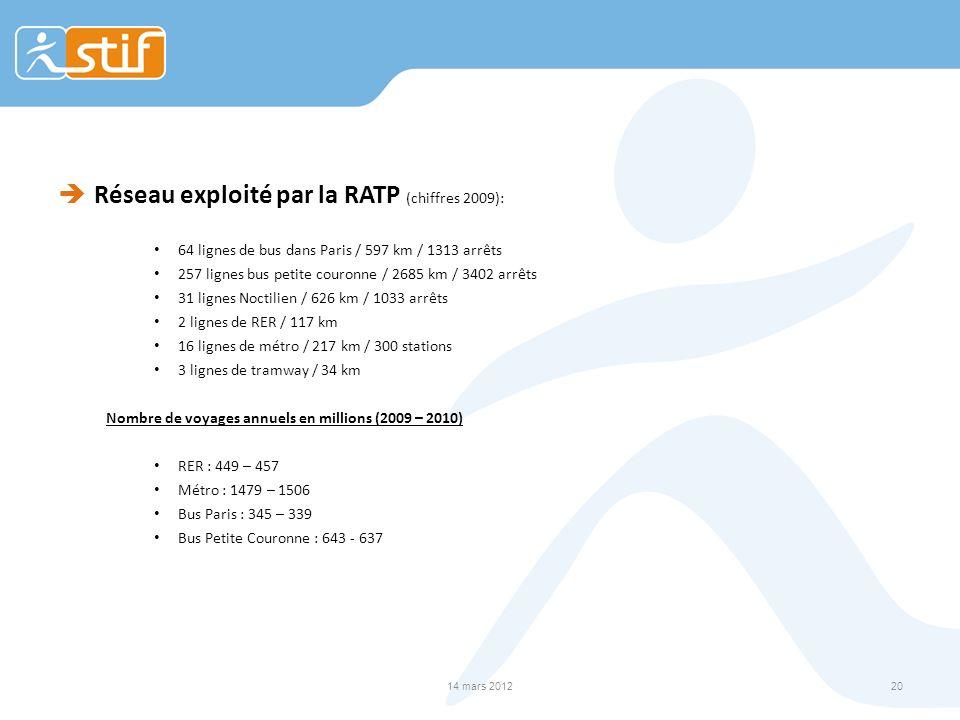 Réseau exploité par la RATP (chiffres 2009): 64 lignes de bus dans Paris / 597 km / 1313 arrêts 257 lignes bus petite couronne / 2685 km / 3402 arrêts