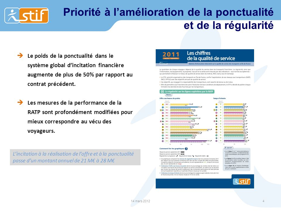 Priorité à lamélioration de la ponctualité et de la régularité Le poids de la ponctualité dans le système global dincitation financière augmente de plus de 50% par rapport au contrat précédent.