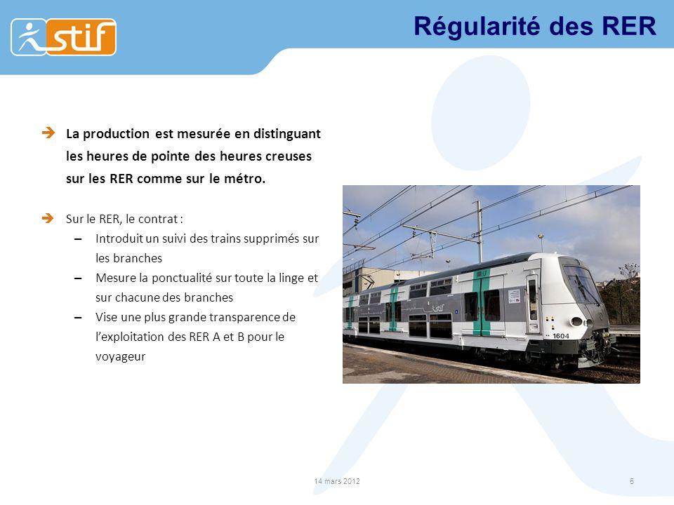 Régularité des RER La production est mesurée en distinguant les heures de pointe des heures creuses sur les RER comme sur le métro. Sur le RER, le con