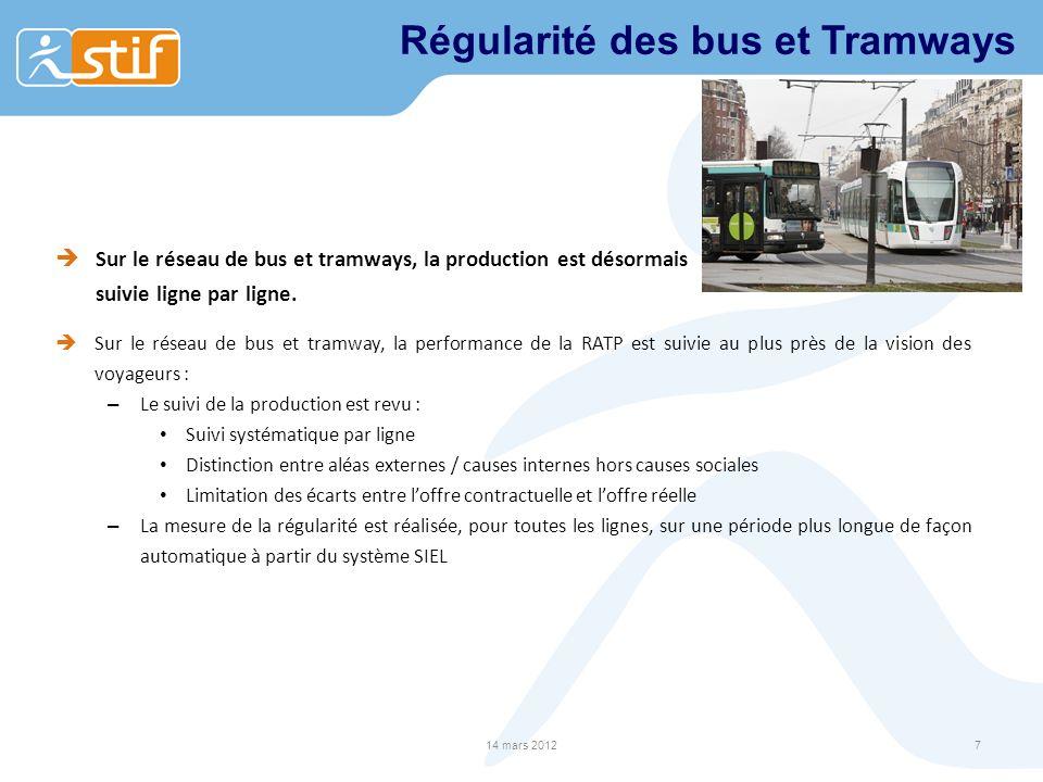 Régularité des bus et Tramways Sur le réseau de bus et tramways, la production est désormais suivie ligne par ligne. Sur le réseau de bus et tramway,