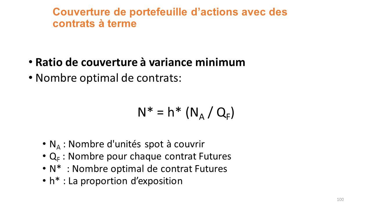 Couverture de portefeuille dactions avec des contrats à terme Ratio de couverture à variance minimum Nombre optimal de contrats: N* = h* (N A / Q F ) N A : Nombre d unités spot à couvrir Q F : Nombre pour chaque contrat Futures N* : Nombre optimal de contrat Futures h* : La proportion dexposition 100