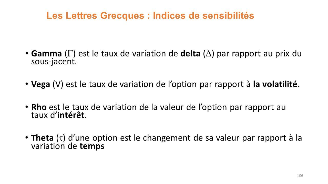 Les Lettres Grecques : Indices de sensibilités Gamma ( ) est le taux de variation de delta ( ) par rapport au prix du sous-jacent. Vega (V) est le tau