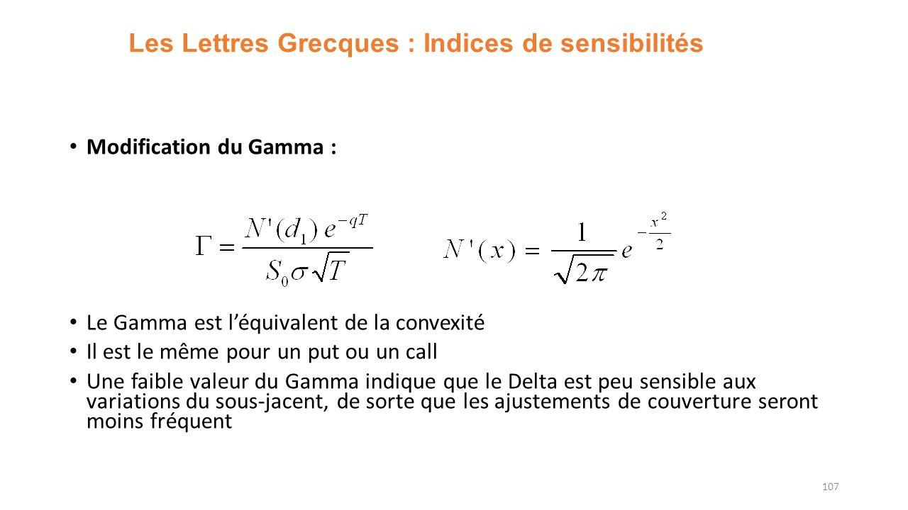 Les Lettres Grecques : Indices de sensibilités Modification du Gamma : Le Gamma est léquivalent de la convexité Il est le même pour un put ou un call Une faible valeur du Gamma indique que le Delta est peu sensible aux variations du sous-jacent, de sorte que les ajustements de couverture seront moins fréquent 107