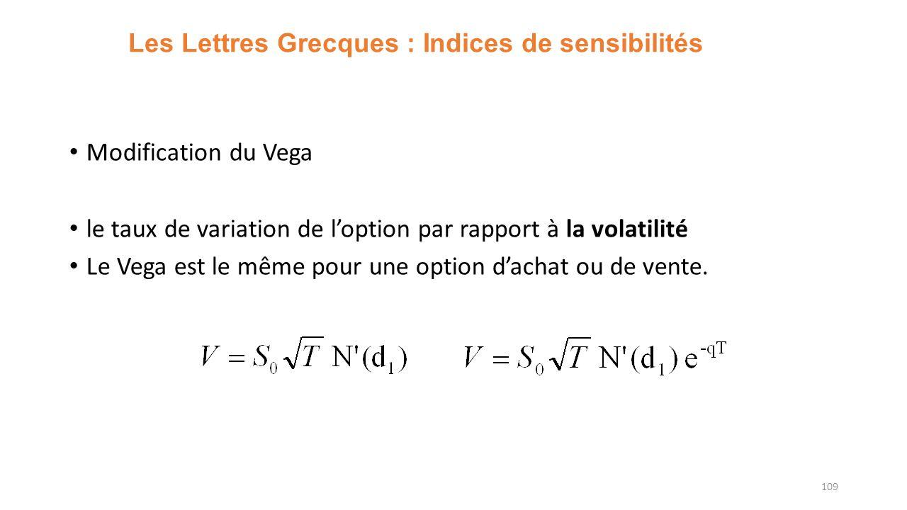Les Lettres Grecques : Indices de sensibilités Modification du Vega le taux de variation de loption par rapport à la volatilité Le Vega est le même pour une option dachat ou de vente.