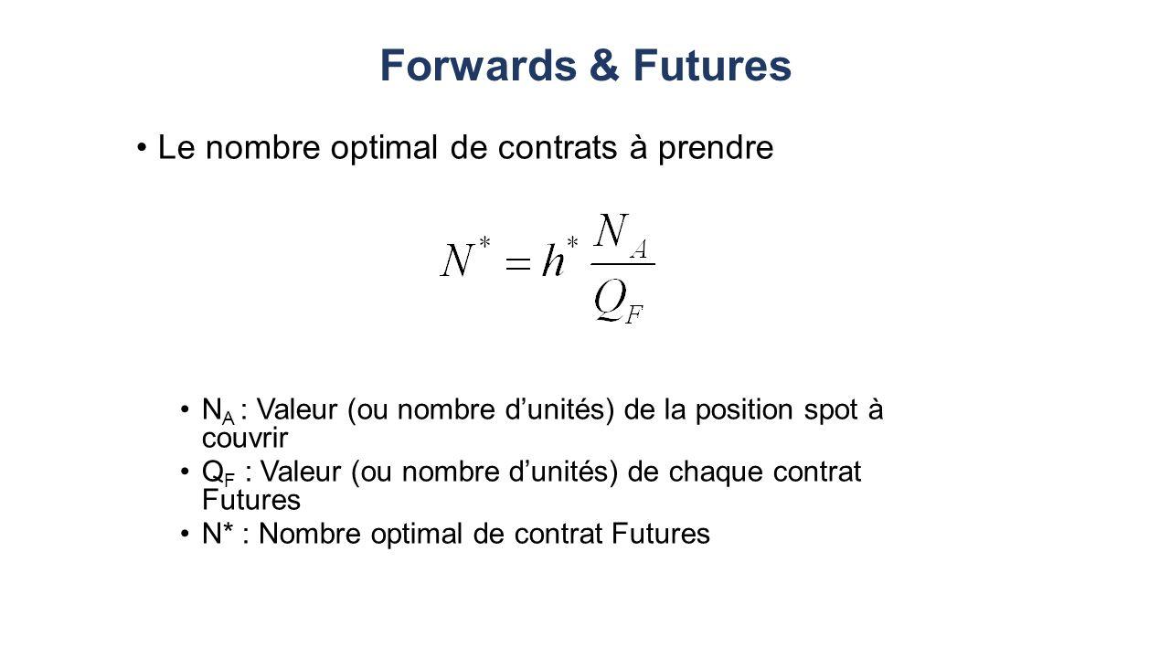Forwards & Futures Le nombre optimal de contrats à prendre N A : Valeur (ou nombre dunités) de la position spot à couvrir Q F : Valeur (ou nombre dunités) de chaque contrat Futures N* : Nombre optimal de contrat Futures