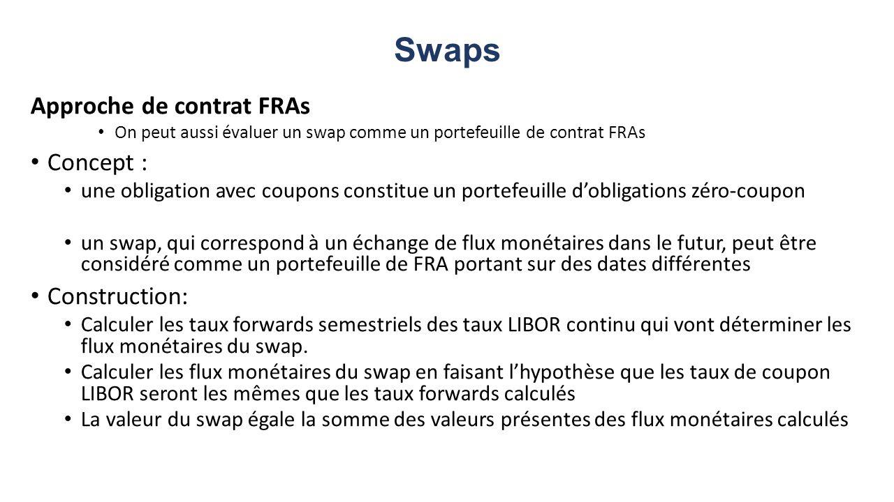 Swaps Approche de contrat FRAs On peut aussi évaluer un swap comme un portefeuille de contrat FRAs Concept : une obligation avec coupons constitue un portefeuille dobligations zéro-coupon un swap, qui correspond à un échange de flux monétaires dans le futur, peut être considéré comme un portefeuille de FRA portant sur des dates différentes Construction: Calculer les taux forwards semestriels des taux LIBOR continu qui vont déterminer les flux monétaires du swap.
