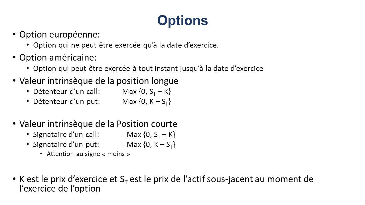 Options Option européenne: Option qui ne peut être exercée quà la date dexercice. Option américaine: Option qui peut être exercée à tout instant jusqu