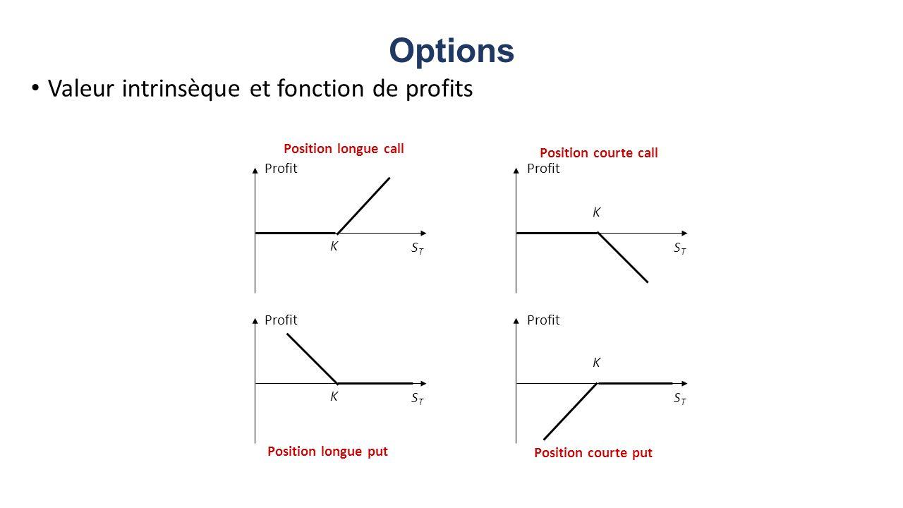 Options Valeur intrinsèque et fonction de profits Profit STST STST K K STST STST K K Position longue put Position courte put Position longue call Posi